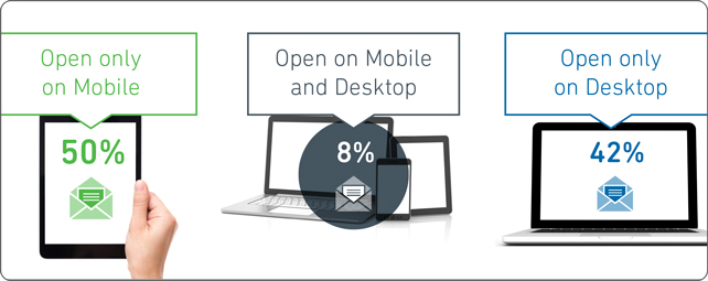 Statistiques mail marketing
